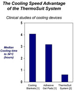 Cooling chart comparing ThermoSuit with gel pads and cooling blanket